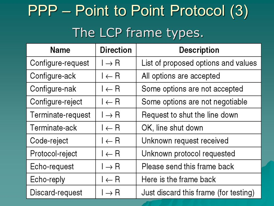 PPP – Point to Point Protocol (3)