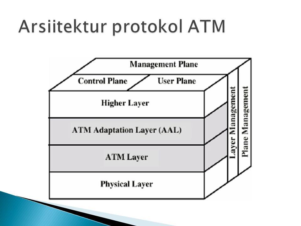 Arsiitektur protokol ATM
