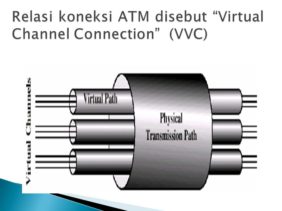 Relasi koneksi ATM disebut Virtual Channel Connection (VVC)