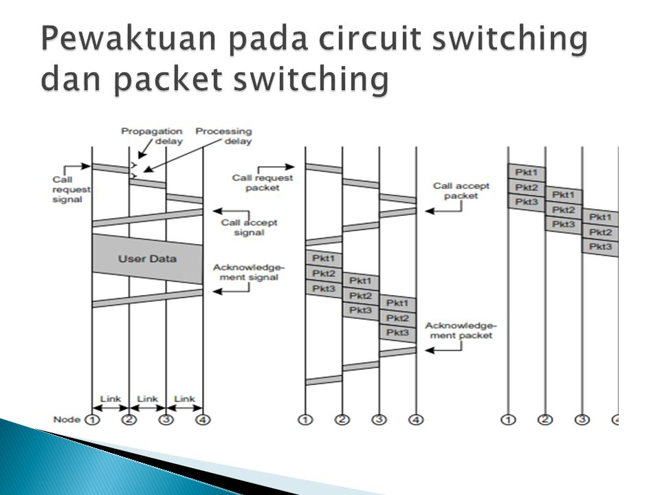 Pewaktuan pada circuit switching dan packet switching
