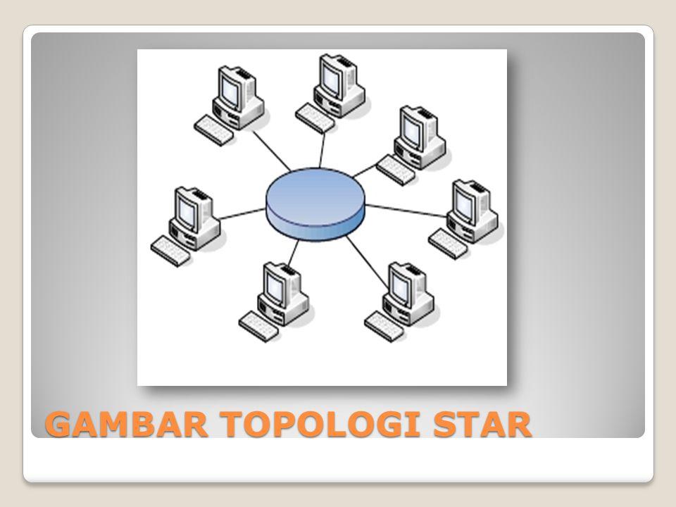 Topologi ring GAMBAR TOPOLOGI STAR