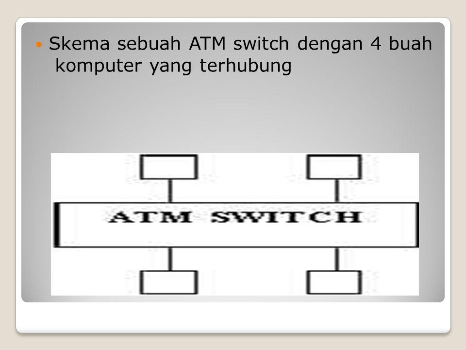 Skema sebuah ATM switch dengan 4 buah komputer yang terhubung