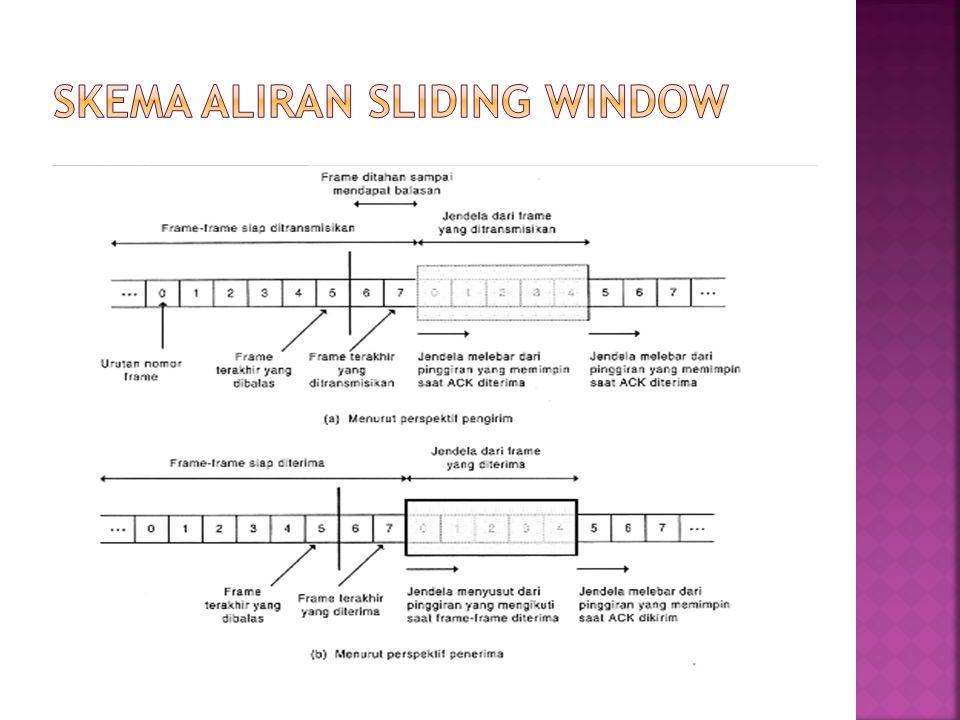 Skema aliran sliding window