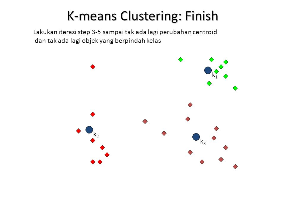 K-means Clustering: Finish
