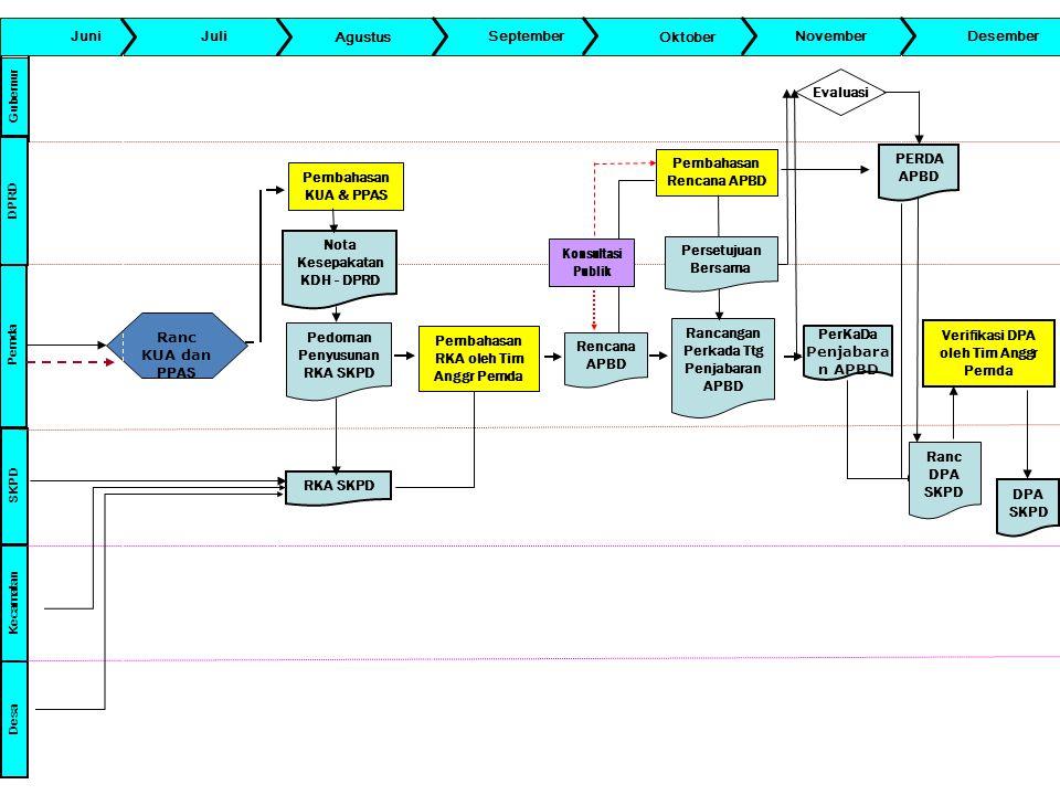 Pembahasan Rencana APBD PERDA APBD Pembahasan KUA & PPAS
