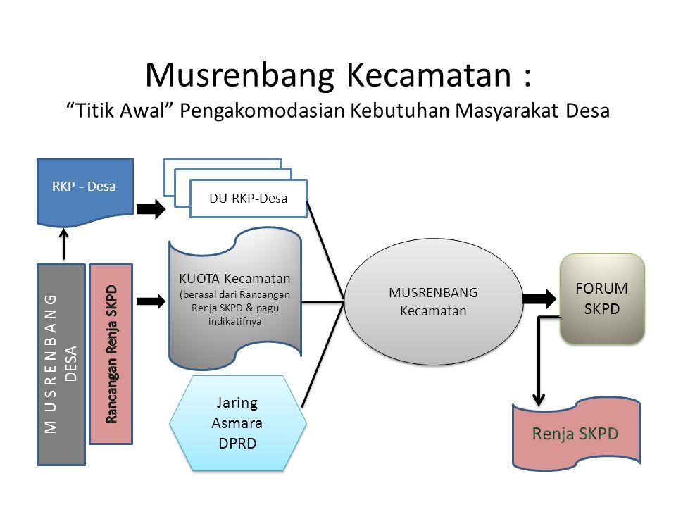 (berasal dari Rancangan Renja SKPD & pagu indikatifnya