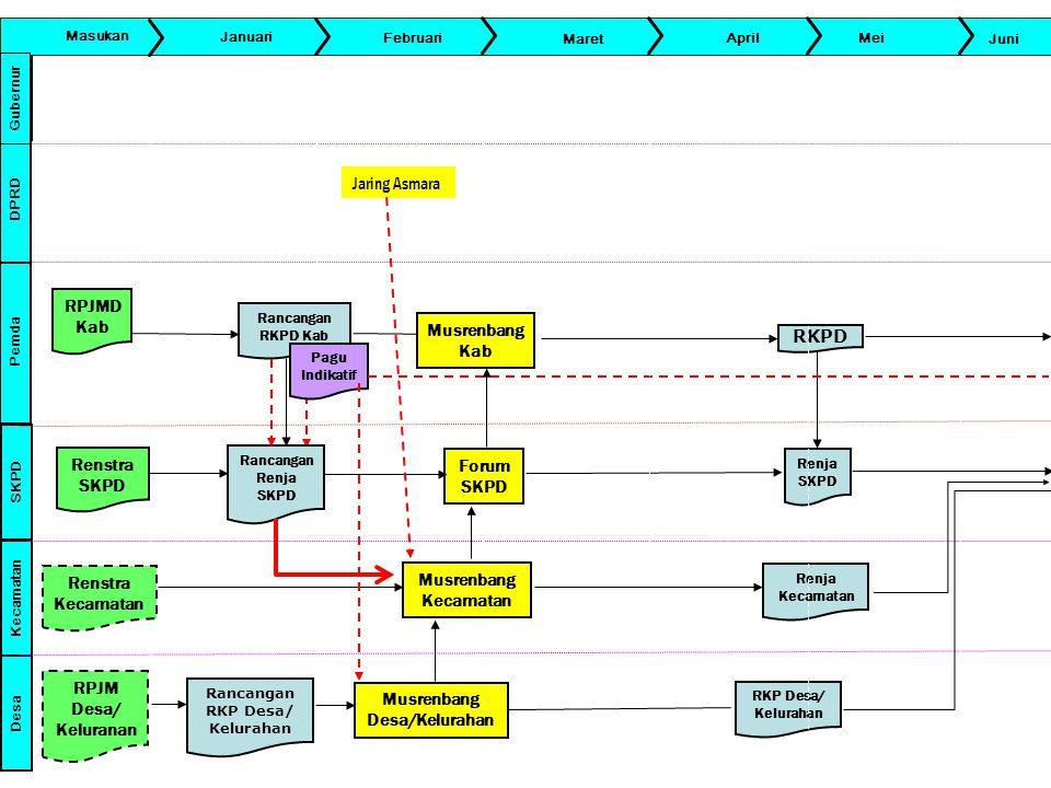 Rancangan RKP Desa/ Kelurahan Musrenbang Desa/Kelurahan