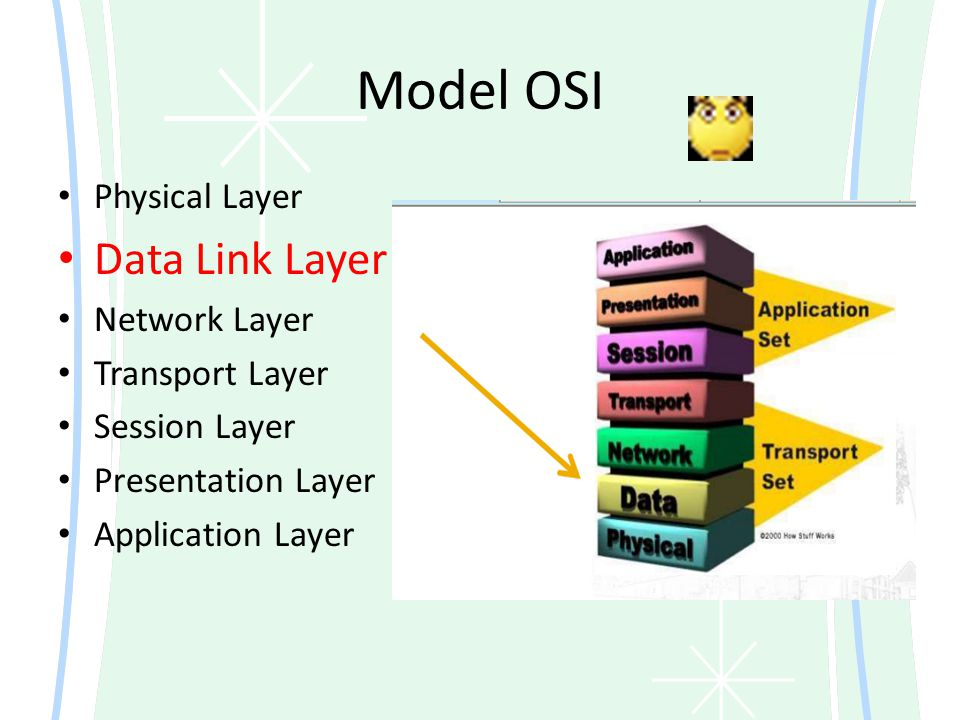 Model OSI Data Link Layer Physical Layer Network Layer Transport Layer