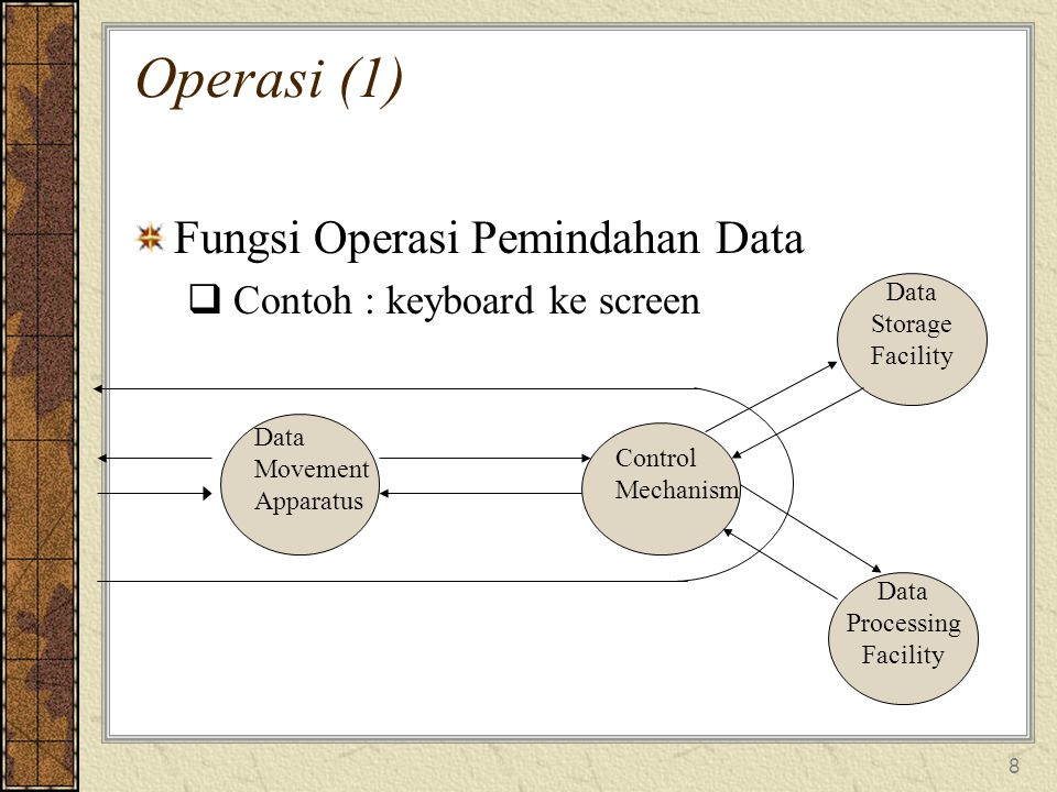 Operasi (1) Fungsi Operasi Pemindahan Data Contoh : keyboard ke screen