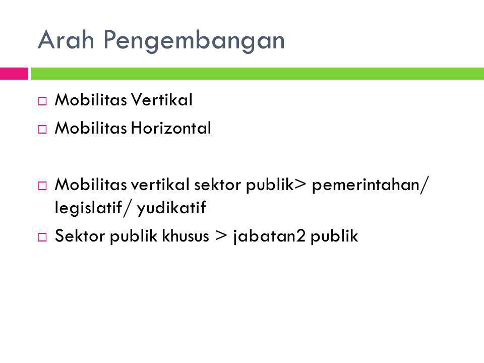 Arah Pengembangan Mobilitas Vertikal Mobilitas Horizontal