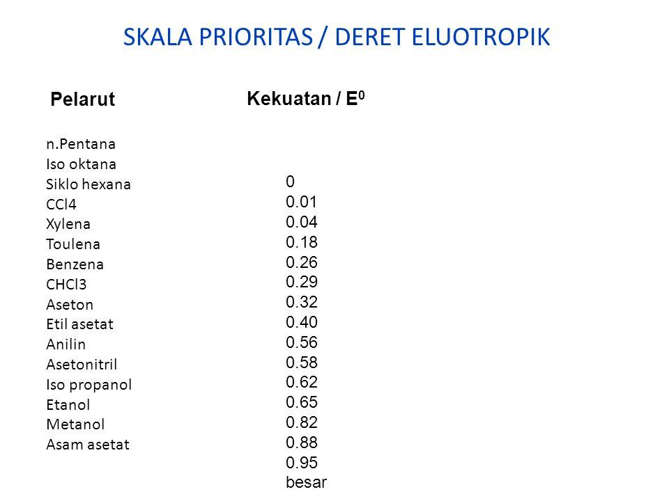 SKALA PRIORITAS / DERET ELUOTROPIK