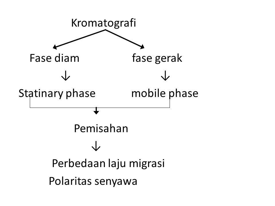 Kromatografi Fase diam fase gerak ↓ ↓ Statinary phase mobile phase Pemisahan ↓ Perbedaan laju migrasi Polaritas senyawa