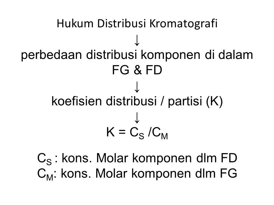 Hukum Distribusi Kromatografi ↓ perbedaan distribusi komponen di dalam FG & FD ↓ koefisien distribusi / partisi (K) ↓ K = CS /CM CS : kons.