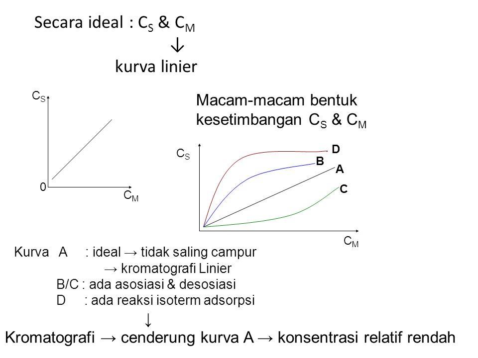 Secara ideal : CS & CM ↓ kurva linier