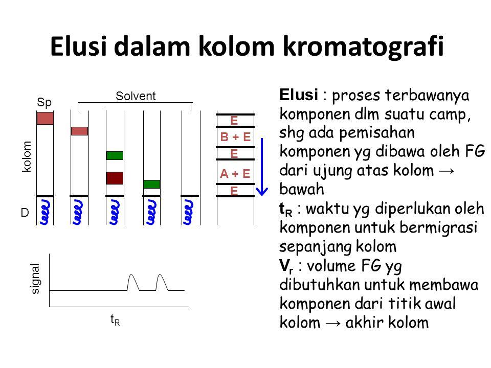 Elusi dalam kolom kromatografi