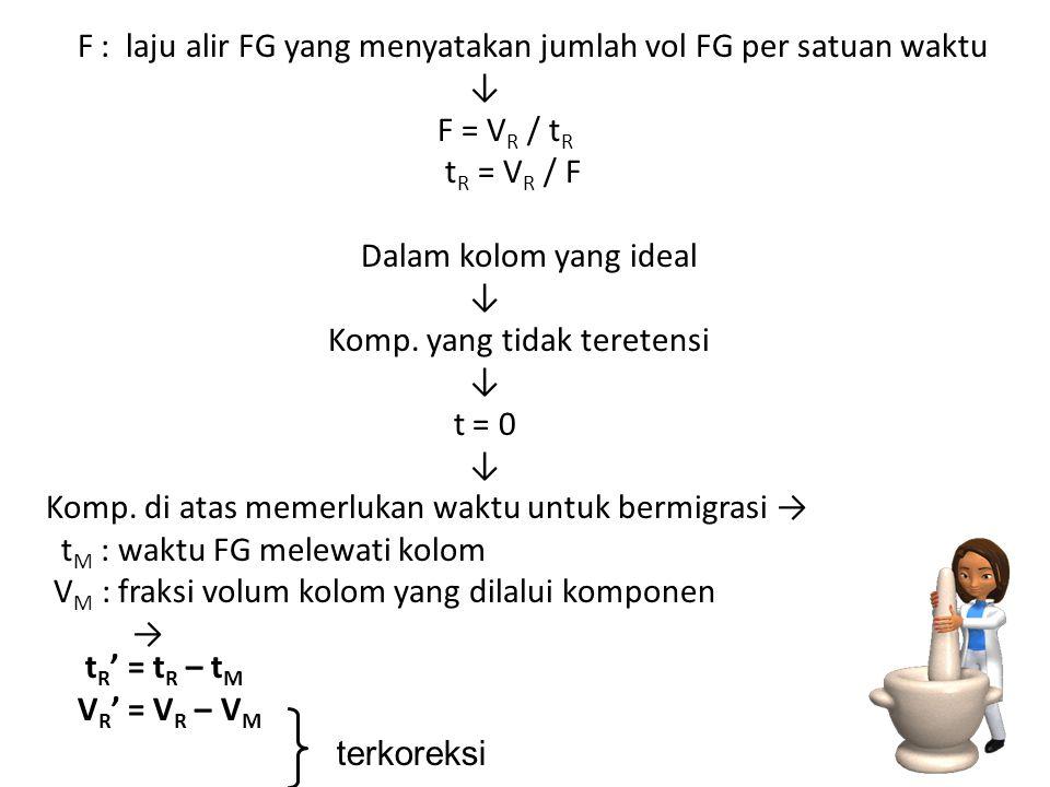 F : laju alir FG yang menyatakan jumlah vol FG per satuan waktu ↓ F = VR / tR tR = VR / F Dalam kolom yang ideal Komp. yang tidak teretensi t = 0 Komp. di atas memerlukan waktu untuk bermigrasi → tM : waktu FG melewati kolom VM : fraksi volum kolom yang dilalui komponen → tR' = tR – tM VR' = VR – VM