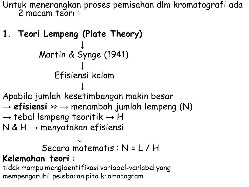 Teori Lempeng (Plate Theory) ↓ Martin & Synge (1941) Efisiensi kolom