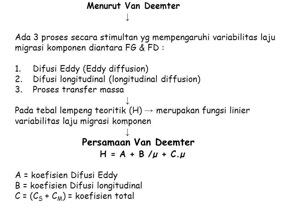 H = A + B /µ + C.µ Menurut Van Deemter ↓