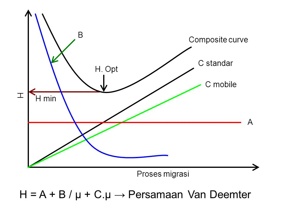 H = A + B / µ + C.µ → Persamaan Van Deemter