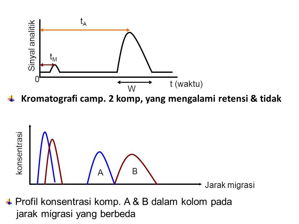 Kromatografi camp. 2 komp, yang mengalami retensi & tidak