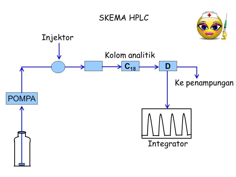 SKEMA HPLC Injektor Kolom analitik C18 D Ke penampungan POMPA Integrator