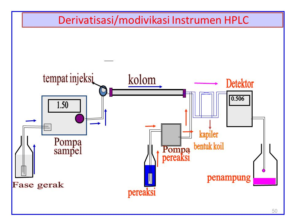 Derivatisasi/modivikasi Instrumen HPLC