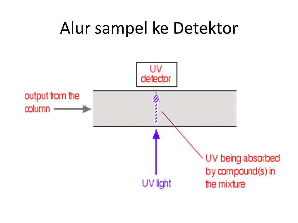 Alur sampel ke Detektor