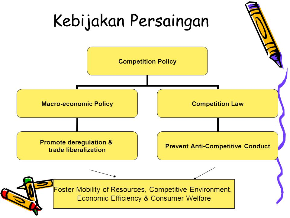 Kebijakan Persaingan Foster Mobility of Resources, Competitive Environment, Economic Efficiency & Consumer Welfare.