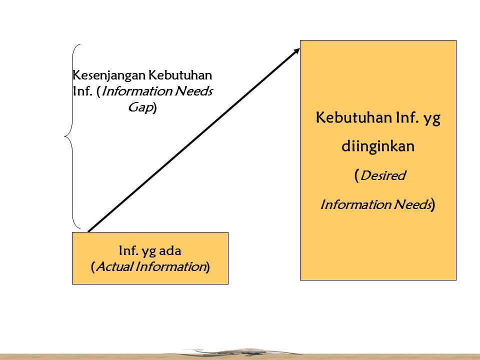 Kesenjangan Kebutuhan Inf. (Information Needs Gap)