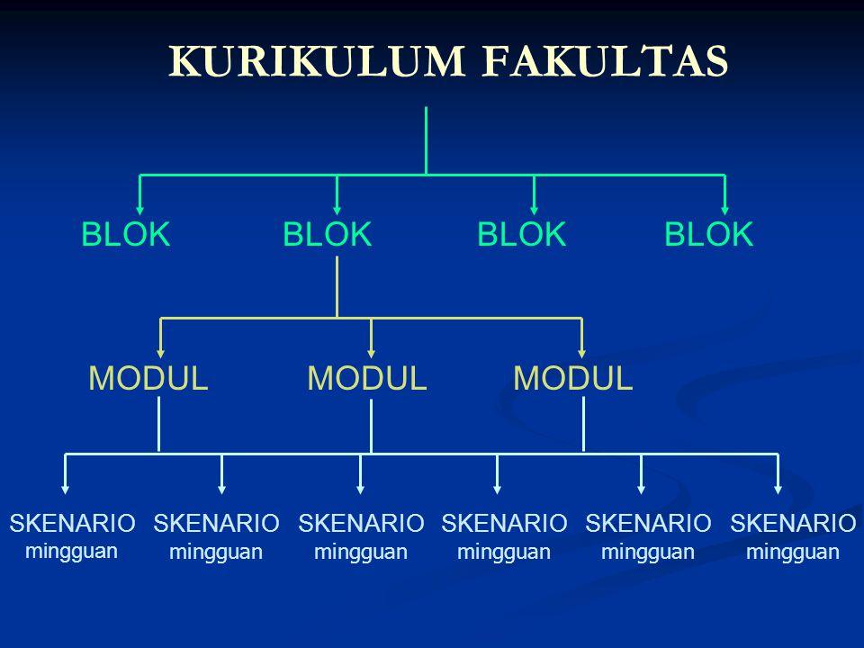 KURIKULUM FAKULTAS BLOK BLOK BLOK BLOK MODUL MODUL MODUL SKENARIO