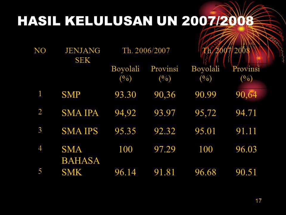 HASIL KELULUSAN UN 2007/2008 SMP 93.30 90,36 90.99 90,64 SMA IPA 94,92