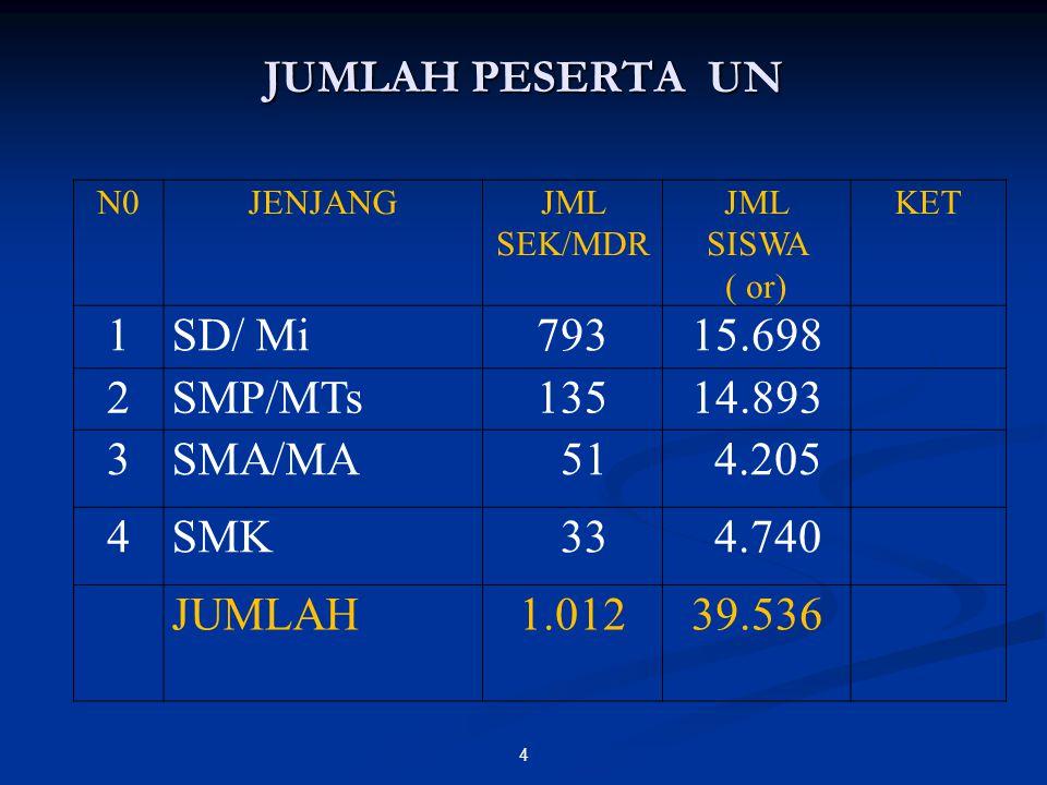 JUMLAH PESERTA UN 1 SD/ Mi 793 15.698 2 SMP/MTs 135 14.893 3 SMA/MA 51