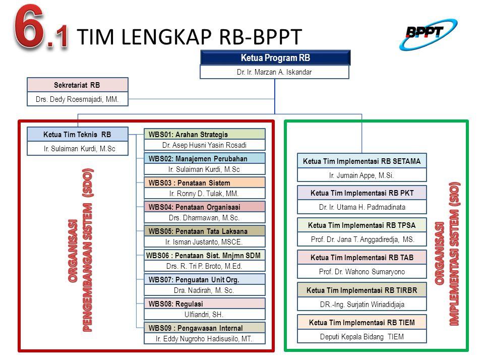 6.1 TIM LENGKAP RB-BPPT PENGEMBANGAN SISTEM (SDO)