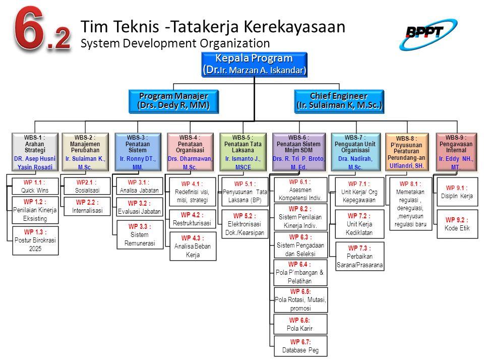 Tim Teknis -Tatakerja Kerekayasaan System Development Organization