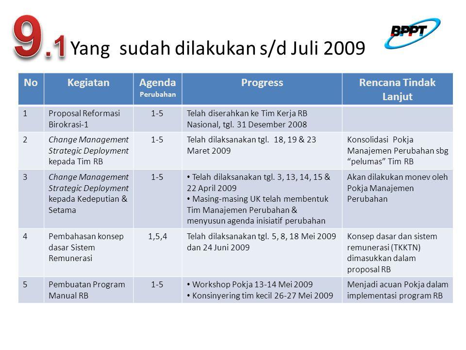 9.1 Yang sudah dilakukan s/d Juli 2009 No Kegiatan Agenda Progress