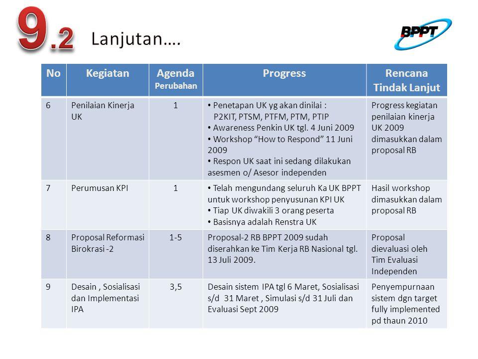 9.2 Lanjutan…. No Kegiatan Agenda Progress Rencana Tindak Lanjut