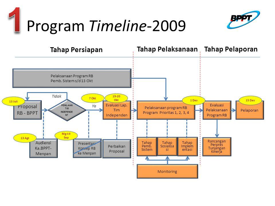 1 Program Timeline-2009 Tahap Persiapan Tahap Pelaksanaan