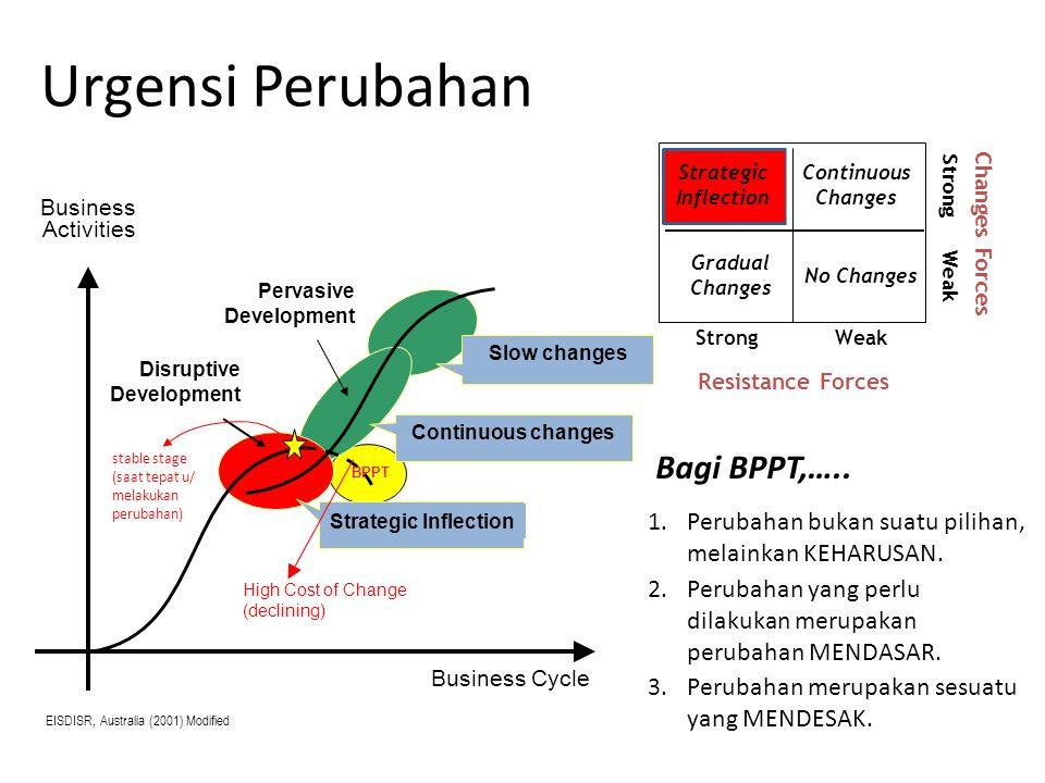 Urgensi Perubahan Bagi BPPT,…..