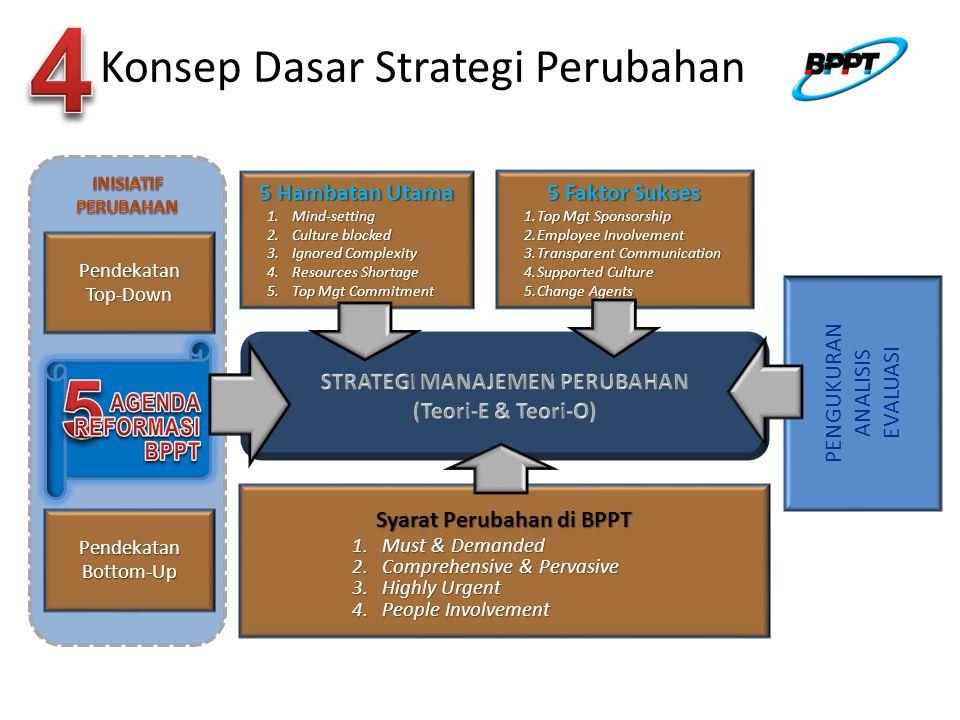 Konsep Dasar Strategi Perubahan