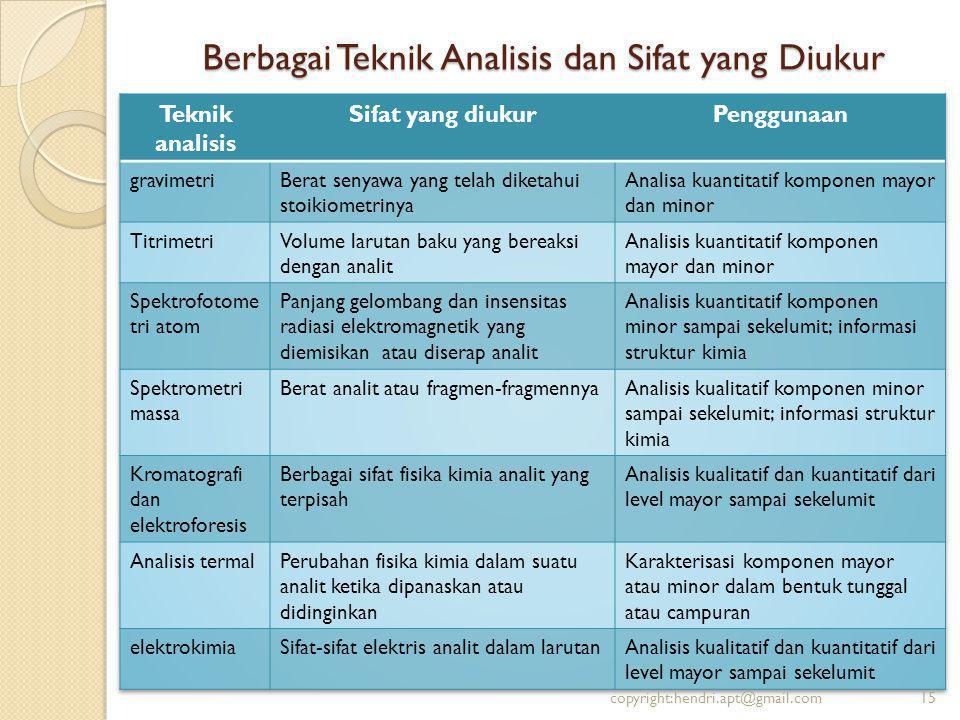 Berbagai Teknik Analisis dan Sifat yang Diukur