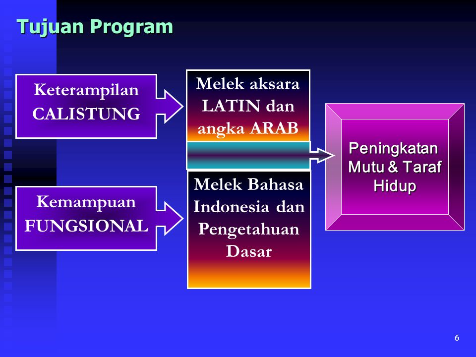 Tujuan Program Melek aksara LATIN dan angka ARAB