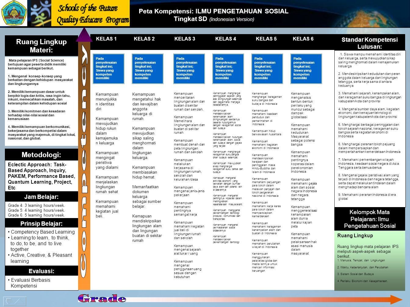 Peta Kompetensi: ILMU PENGETAHUAN SOSIAL Standar Kompetensi Lulusan: