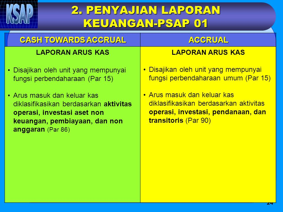 2. PENYAJIAN LAPORAN KEUANGAN-PSAP 01