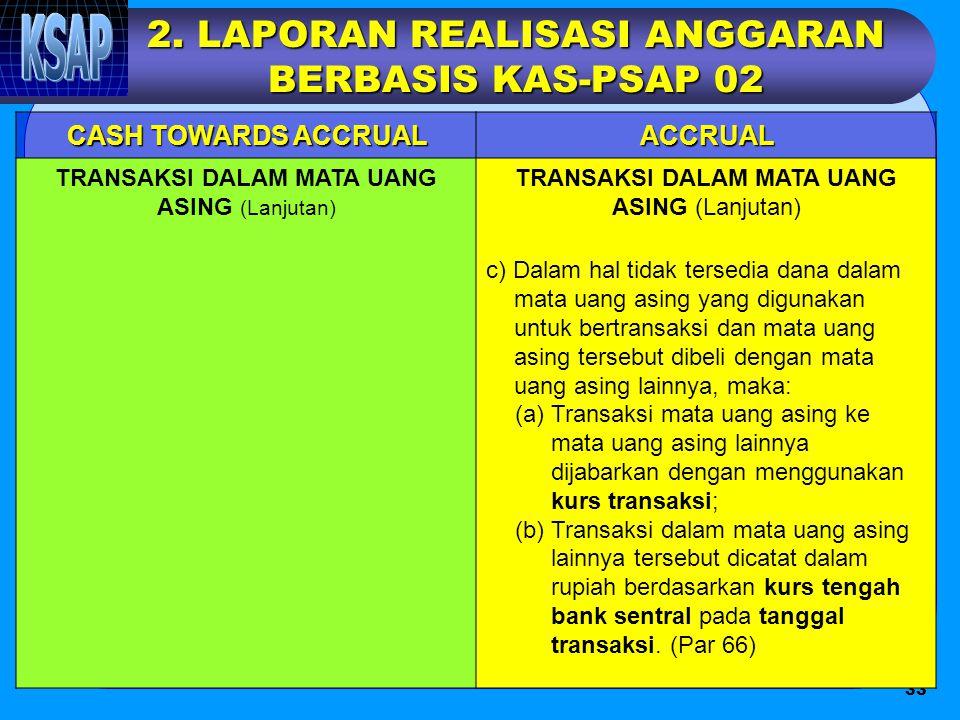 2. LAPORAN REALISASI ANGGARAN BERBASIS KAS-PSAP 02