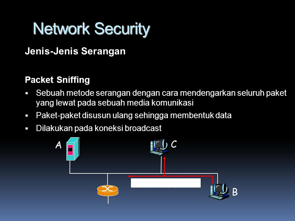 Network Security Jenis-Jenis Serangan A C B Packet Sniffing