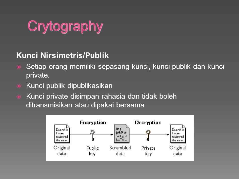 Crytography Kunci Nirsimetris/Publik