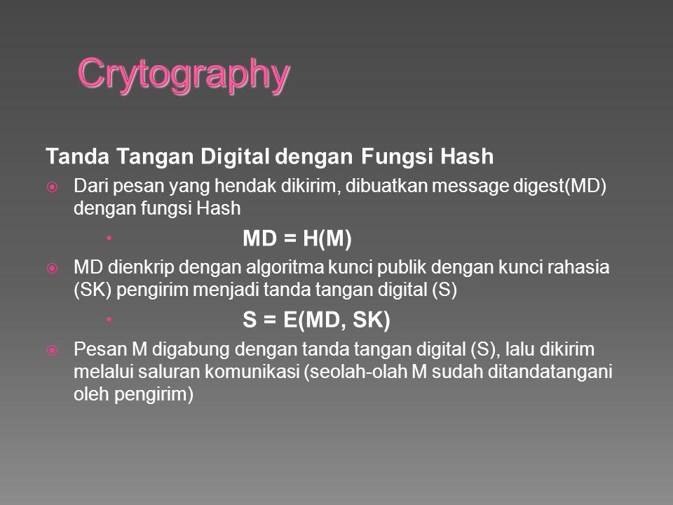 Crytography Tanda Tangan Digital dengan Fungsi Hash MD = H(M)