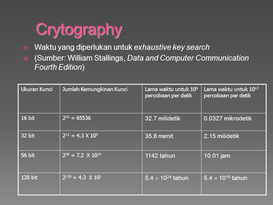 Crytography Waktu yang diperlukan untuk exhaustive key search
