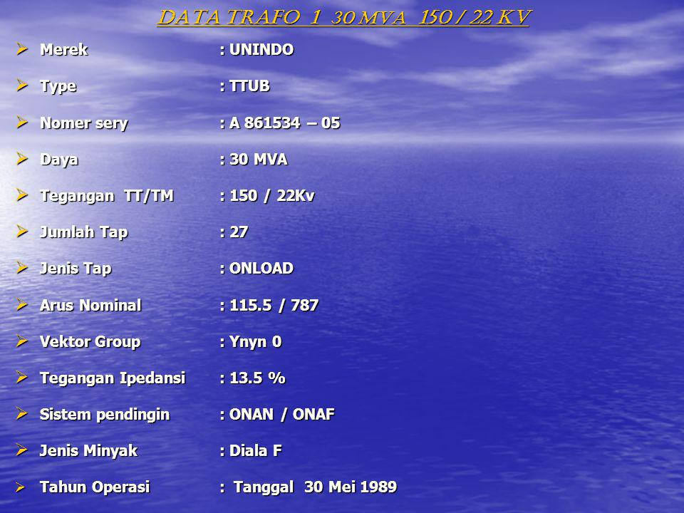 DATA TRAFO 1 30 MVA 150 / 22 KV Merek : UNINDO Type : TTUB