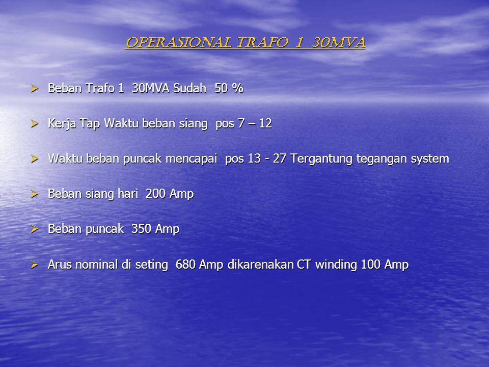 OPERASIONAL TRAFO 1 30MVA  Beban Trafo 1 30MVA Sudah 50 %
